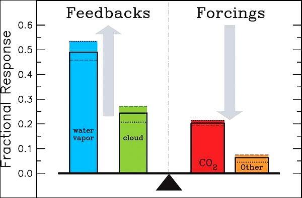 Različite komponente atmosfere različito utječu na efekt staklenika. Ali indirektni efekt je jači od direktnog. (Ilustracija autora.)