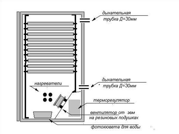 Shema inkubacije aparata frižidera