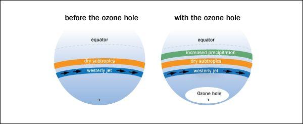 Prije pojave ozonske rupe i poslije (Slika autori studije).