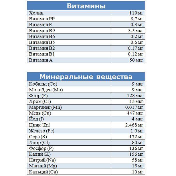 Vitamine și minerale compoziția de carne de rață