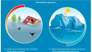 Uzroka i posljedica globalnog zagrijavanja