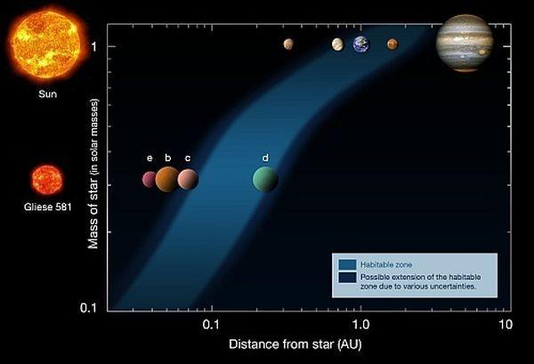 Сколько лет ещё будет существовать жизнь на земле?