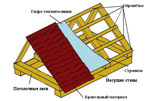 Двускатная крыша курятника